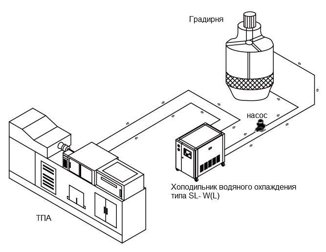 Чиллер водяного охлаждения типа SL-90WL.